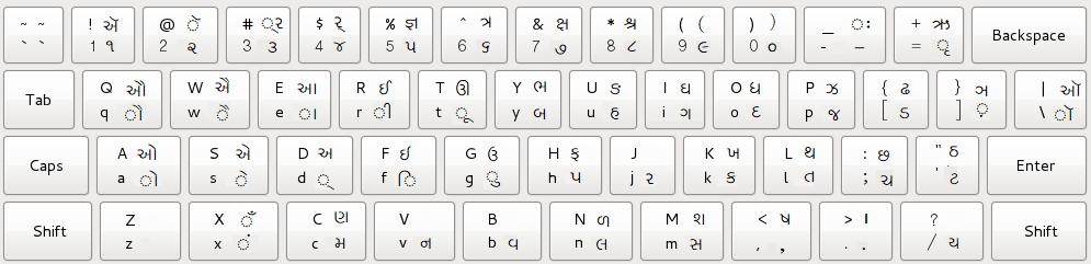 Online Gujarati Typing Test | Shruti Font