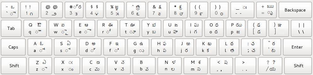 Online Telugu Typing Keyboard | తెలుగు కీబోర్డ్